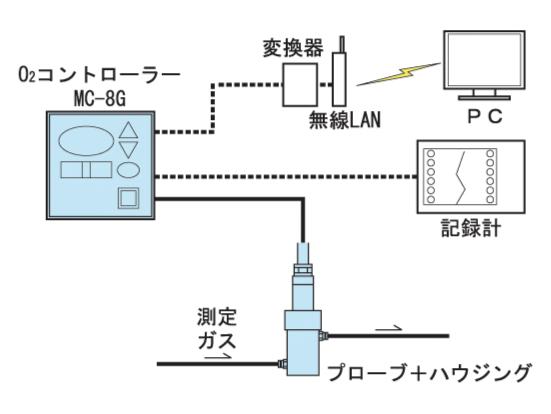 分配类型(无采样设备)